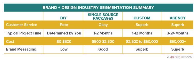 brand-design-industry-segmentation-summary